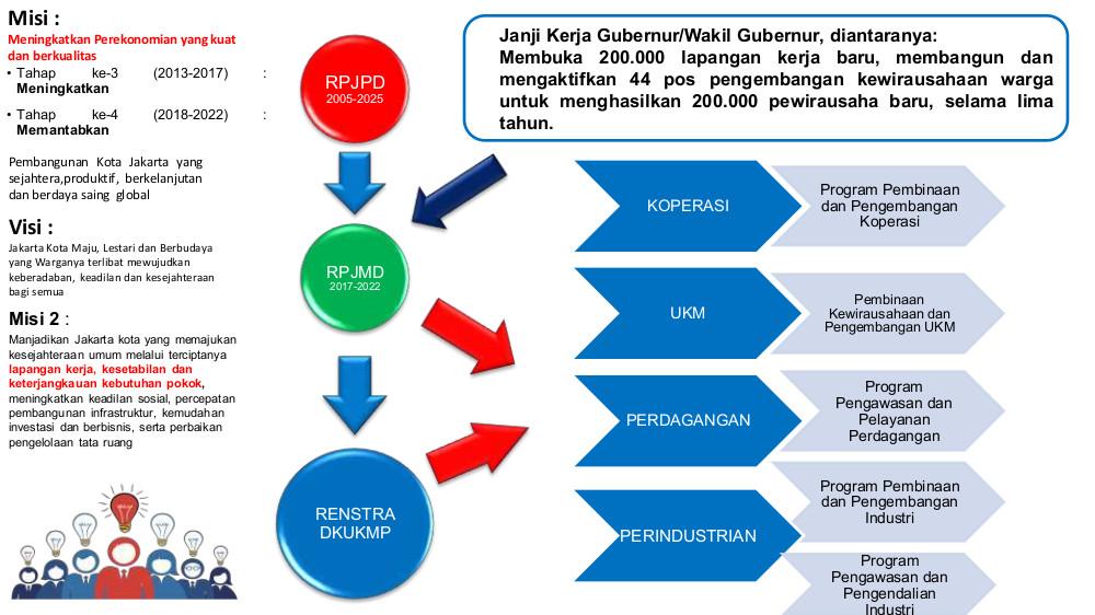 Dinas PPKUKM | Perindustrian Perdagangan Koperasi Usaha ...